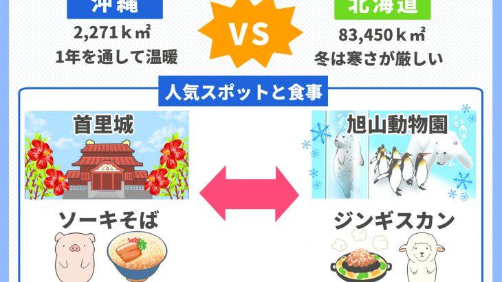 沖縄VS北海道
